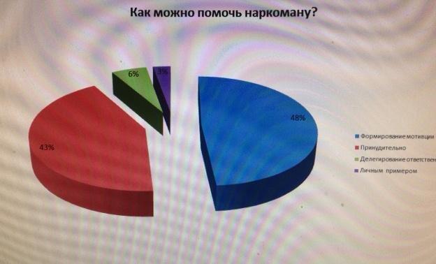 "Опрос, РЦ ""Малиновка!"
