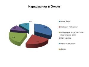 Наркомания в Омске