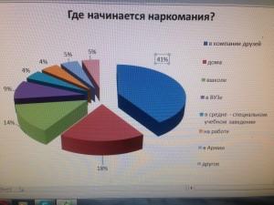 Лечение наркомании в Омске1