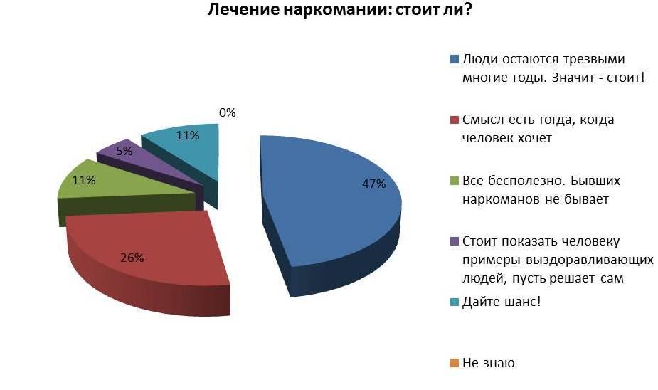 Плюсы и минусы алкоголизма диаграмма лечение алкоголизма момордикой