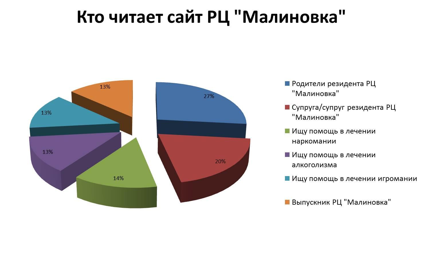 Аудитория сайта РЦ Малиновка